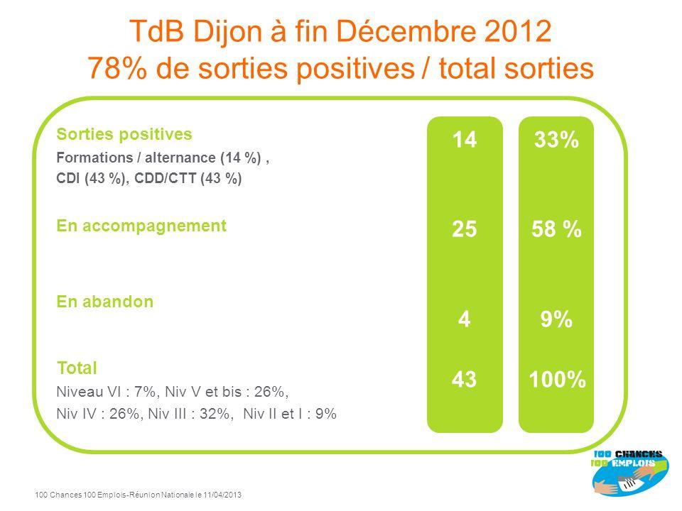 TdB Dijon à fin Décembre 2012 78% de sorties positives / total sorties