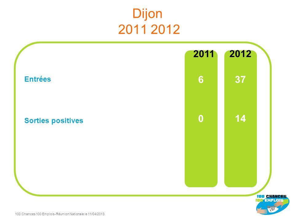 Dijon 2011 2012 Entrées Sorties positives 2011 6 2012 37 14
