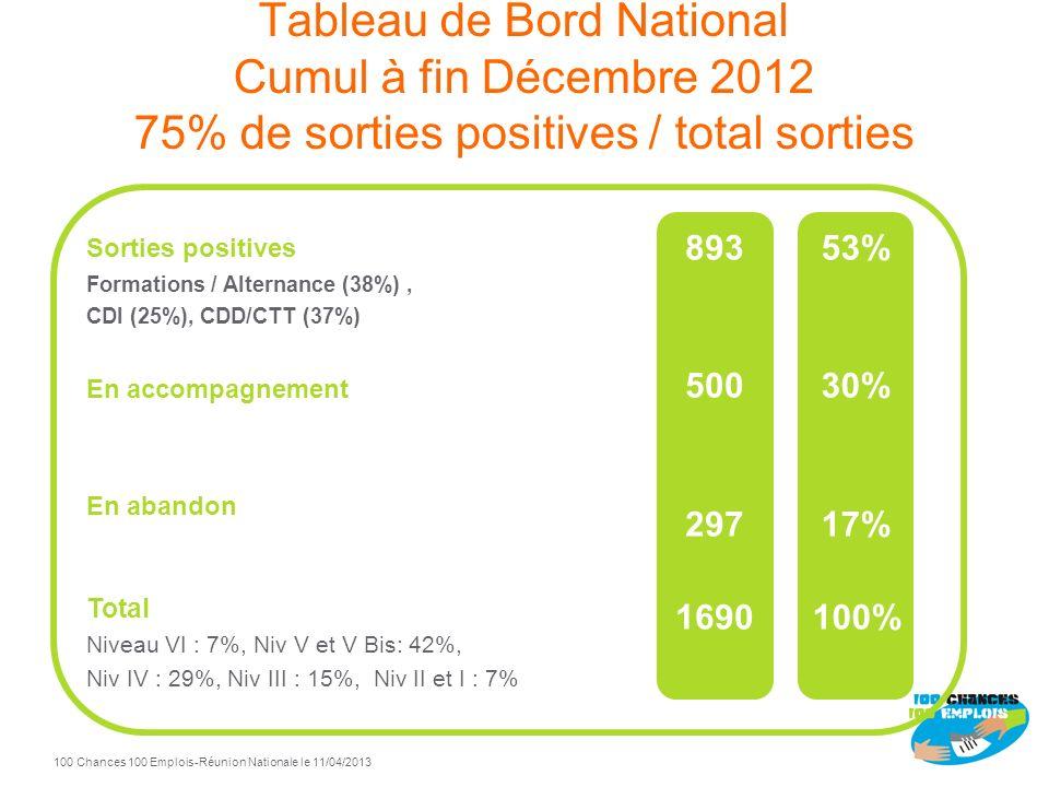 Tableau de Bord National Cumul à fin Décembre 2012 75% de sorties positives / total sorties