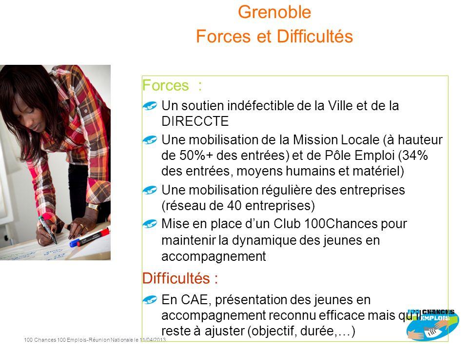 Grenoble Forces et Difficultés