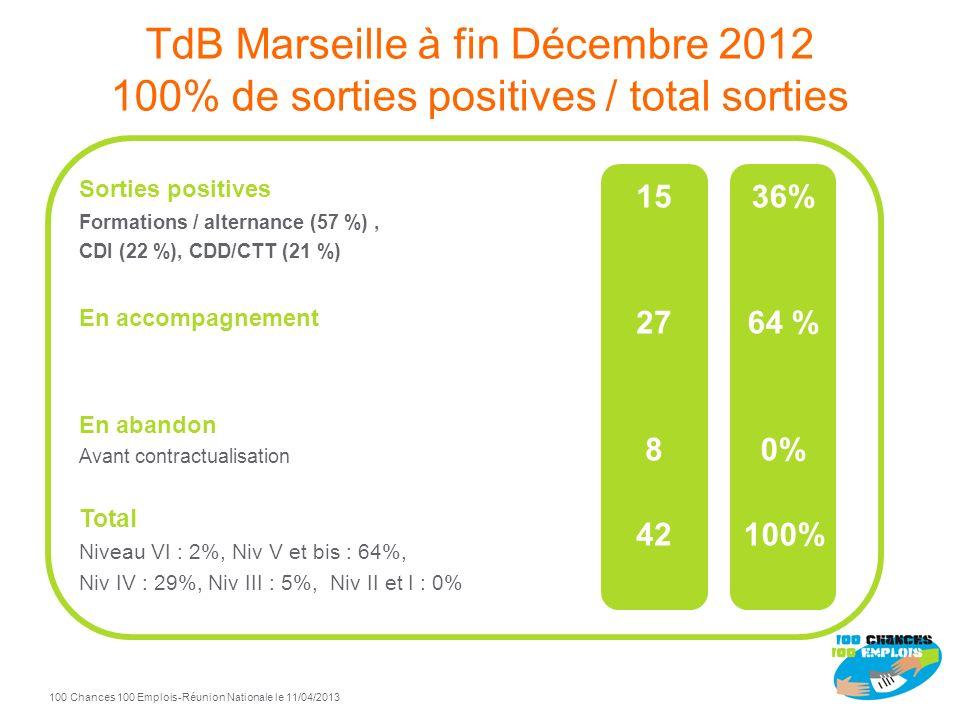 TdB Marseille à fin Décembre 2012 100% de sorties positives / total sorties