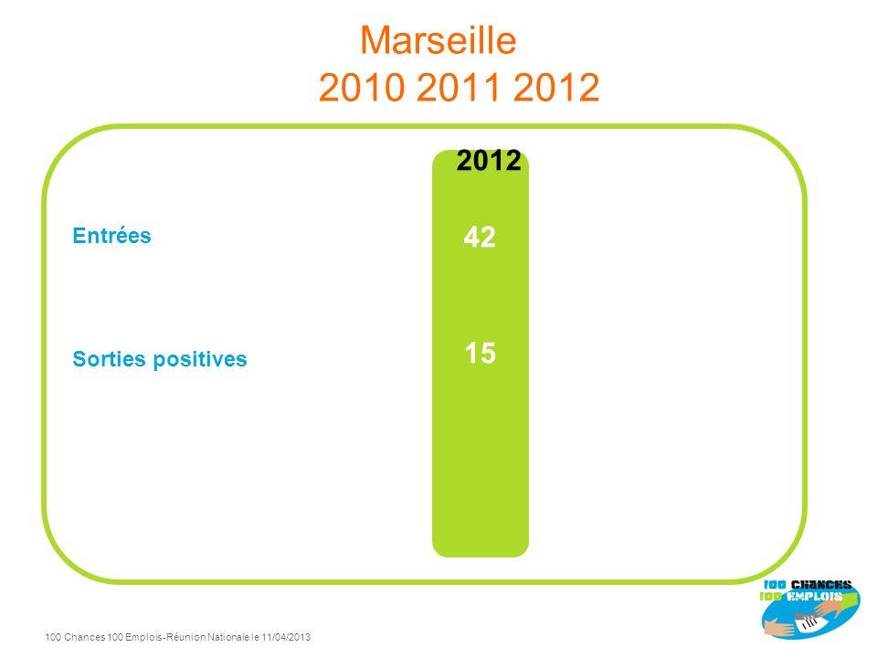 Marseille 2010 2011 2012 Entrées Sorties positives 2012 42 15