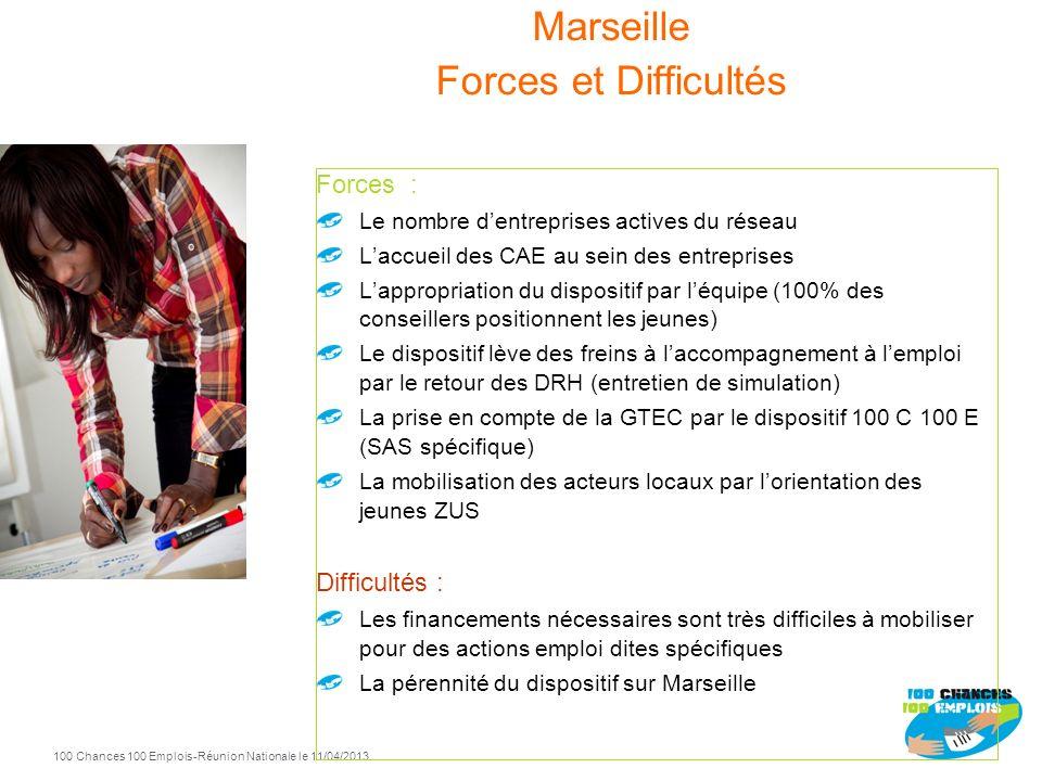 Marseille Forces et Difficultés