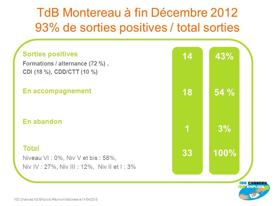 TdB Montereau à fin Décembre 2012 93% de sorties positives / total sorties