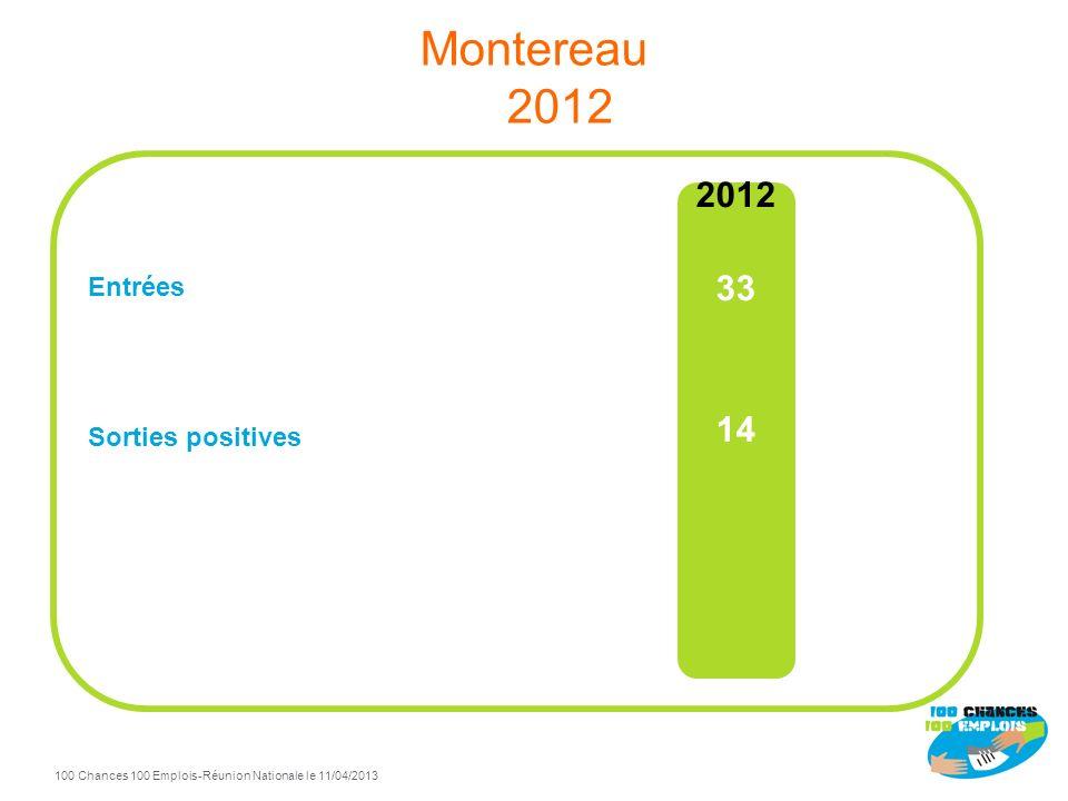 Montereau 2012 Entrées Sorties positives 2012 33 14