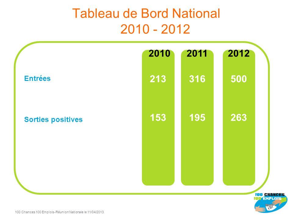 Tableau de Bord National 2010 - 2012