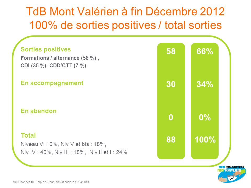 TdB Mont Valérien à fin Décembre 2012 100% de sorties positives / total sorties