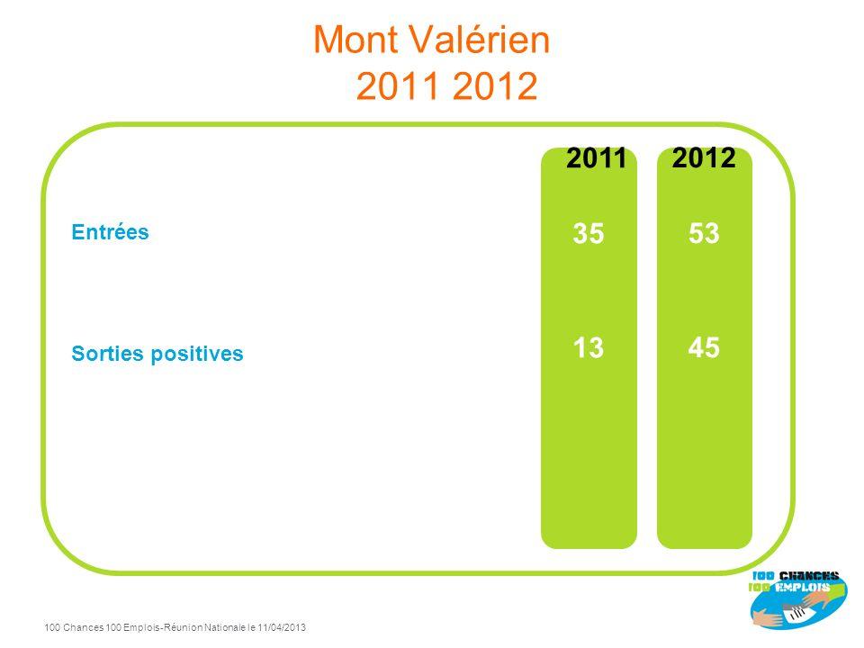 Mont Valérien 2011 2012 Entrées Sorties positives 2011 35 13 2012 53 45