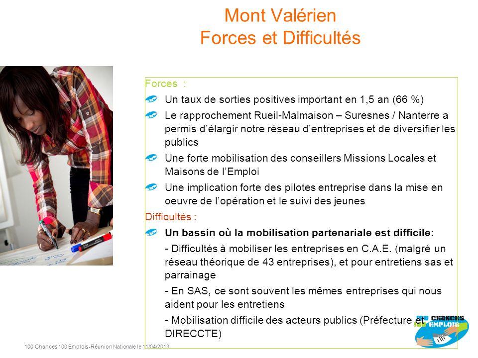 Mont Valérien Forces et Difficultés