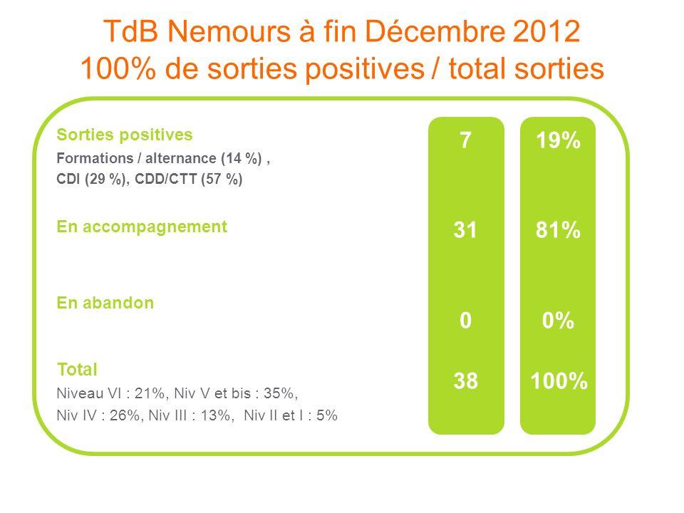 TdB Nemours à fin Décembre 2012 100% de sorties positives / total sorties