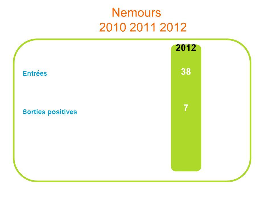 Nemours 2010 2011 2012 Entrées Sorties positives 2012 38 7