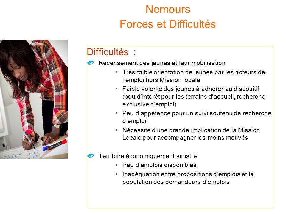 Nemours Forces et Difficultés