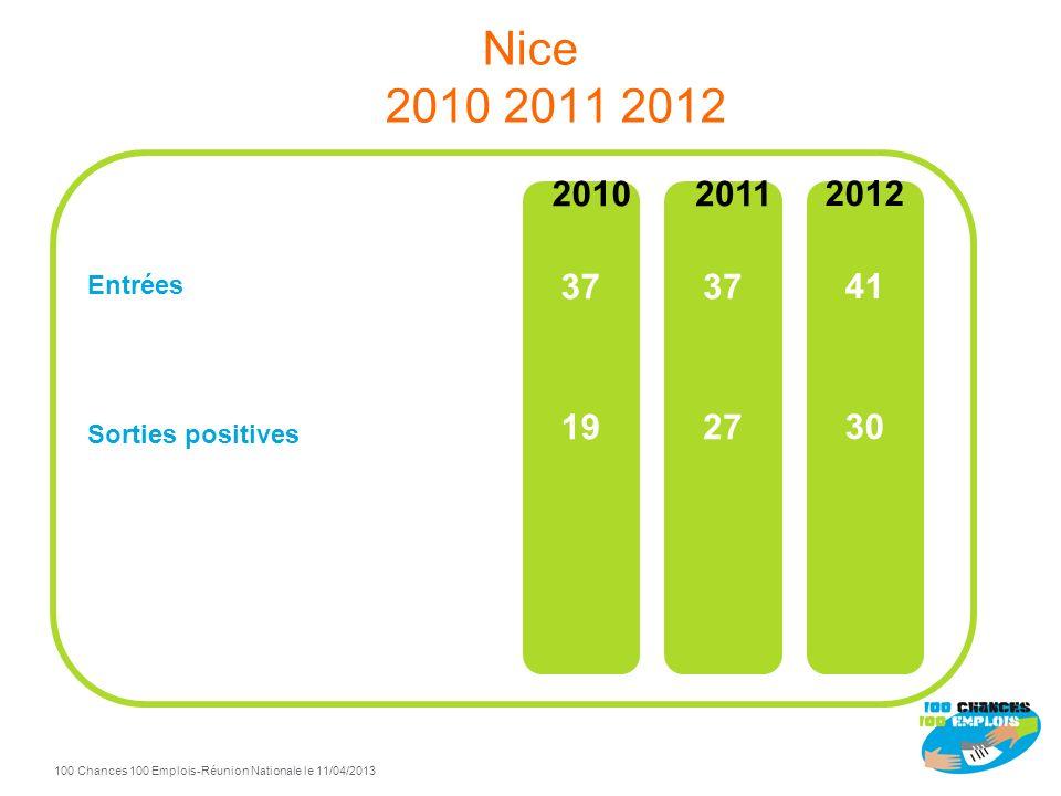 Nice 2010 2011 2012 Entrées Sorties positives 2010 37 19 2011 37 27 2012 41 30