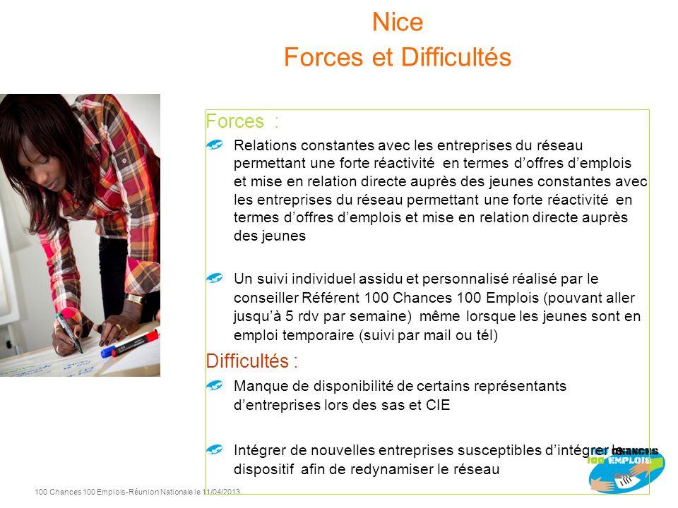 Nice Forces et Difficultés