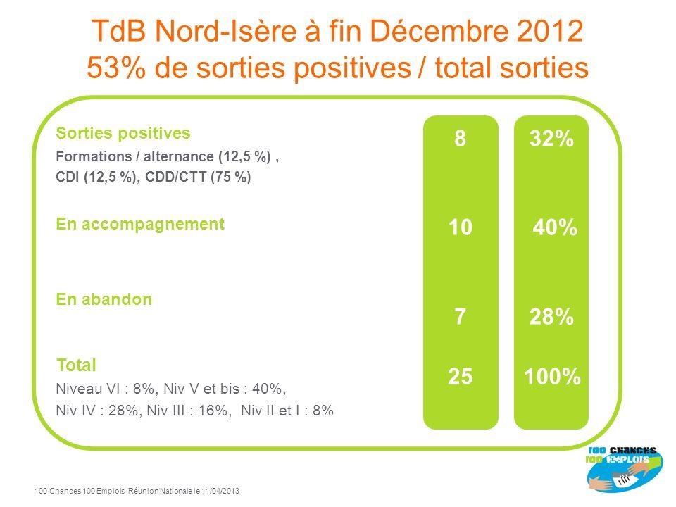 TdB Nord-Isère à fin Décembre 2012 53% de sorties positives / total sorties