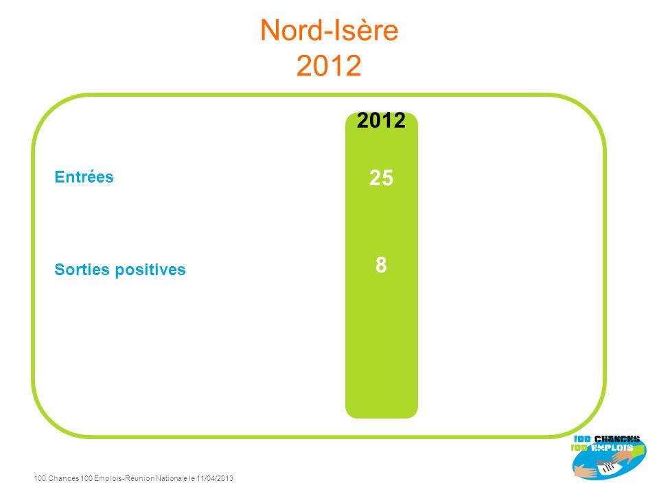 Nord-Isère 2012 Entrées Sorties positives 2012 25 8
