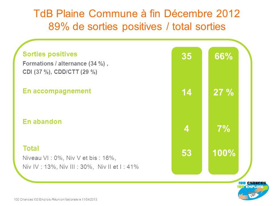 TdB Plaine Commune à fin Décembre 2012 89% de sorties positives / total sorties