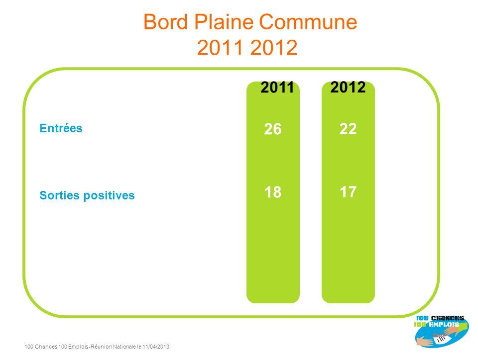 Bord Plaine Commune 2011 2012 2011 26 18 2012 22 17 Entrées