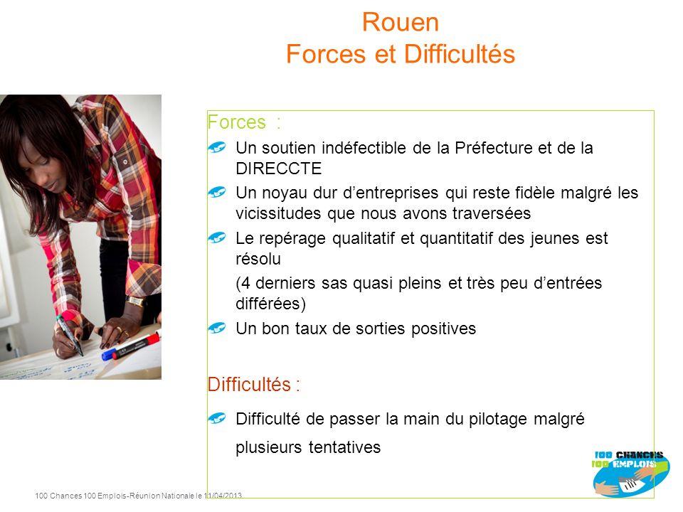 Rouen Forces et Difficultés
