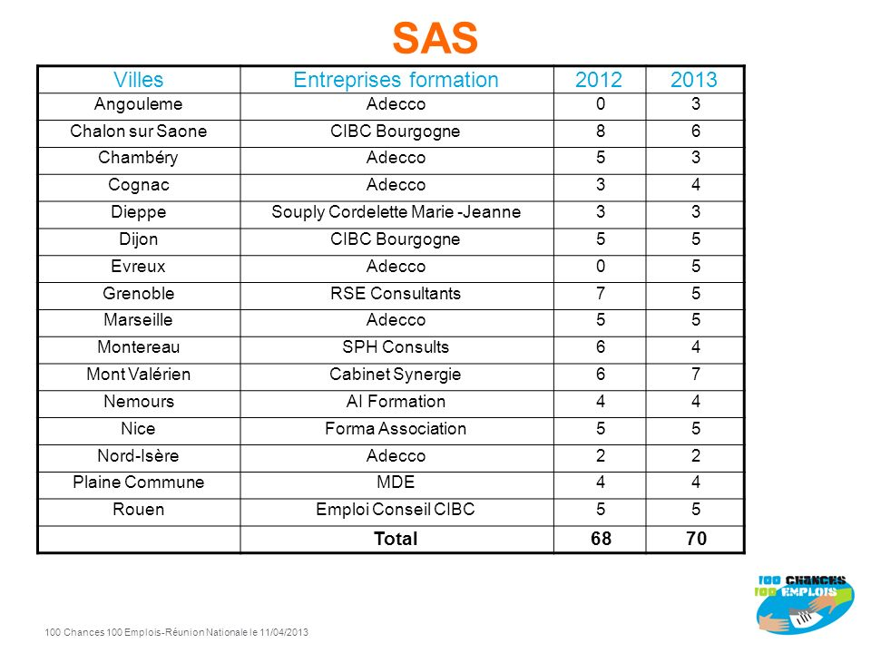 SAS Villes Entreprises formation 2012 2013 Total 68 70 Angouleme