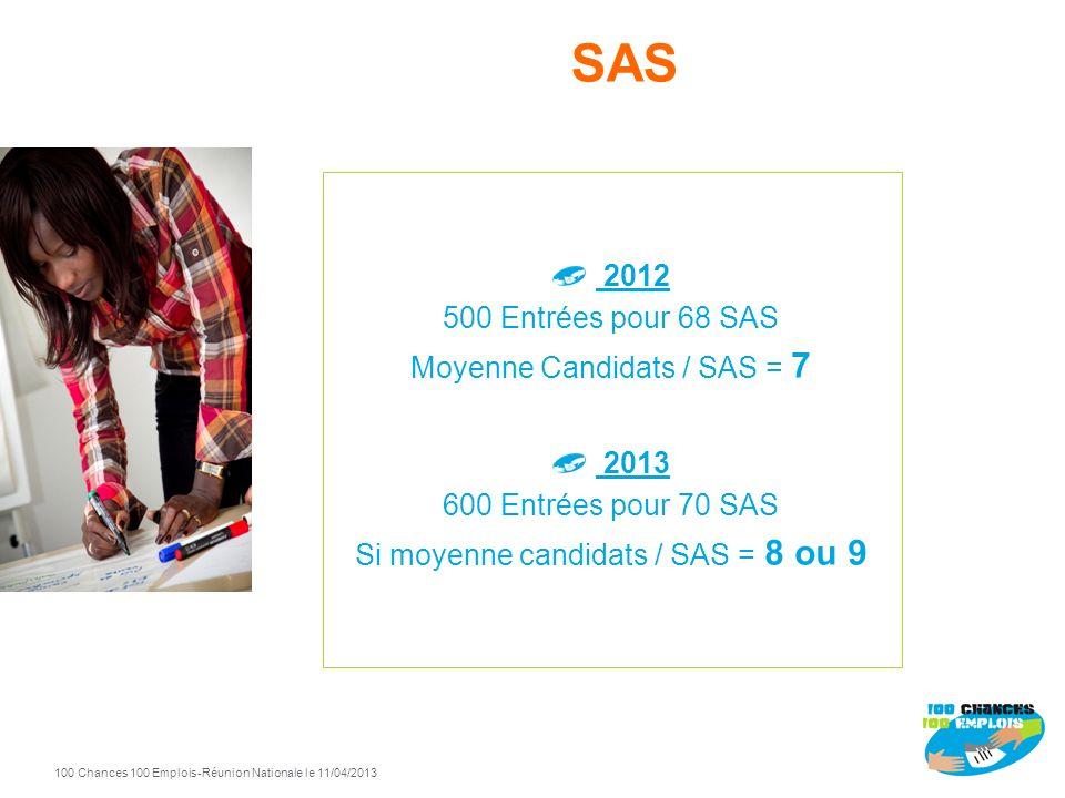 SAS 2012 500 Entrées pour 68 SAS Moyenne Candidats / SAS = 7 2013