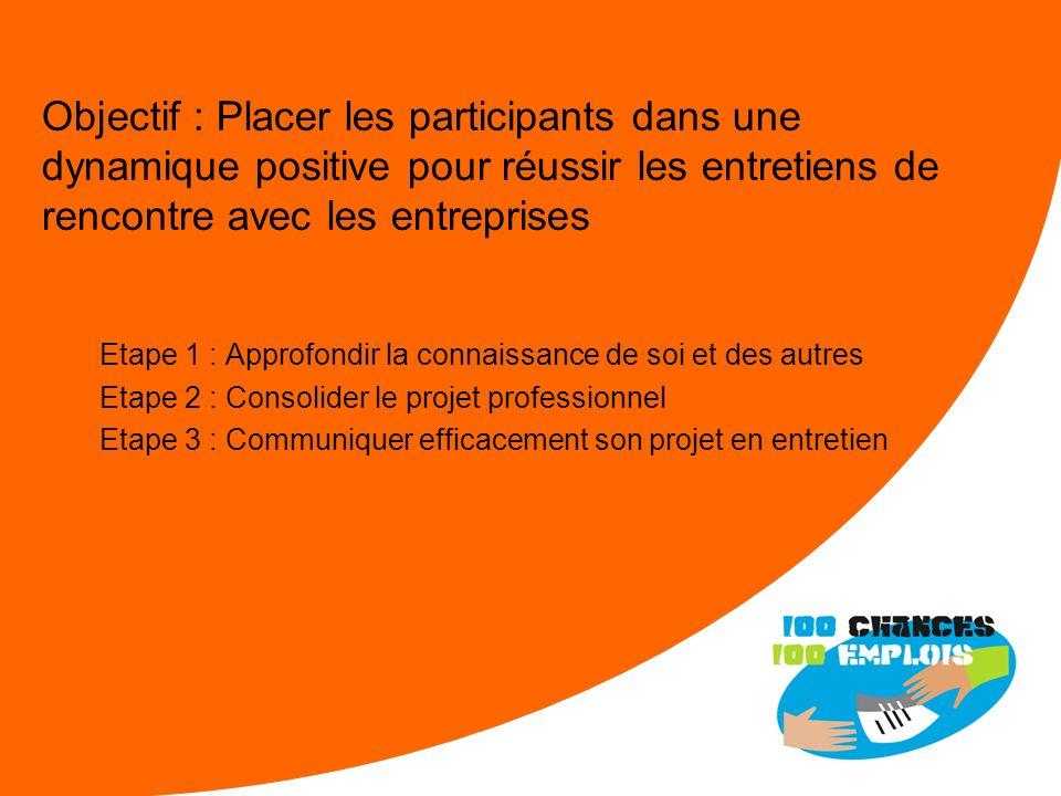 Objectif : Placer les participants dans une dynamique positive pour réussir les entretiens de rencontre avec les entreprises
