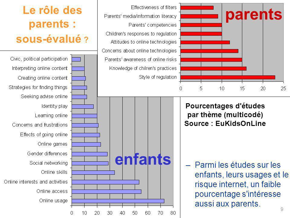 Le rôle des parents : sous-évalué