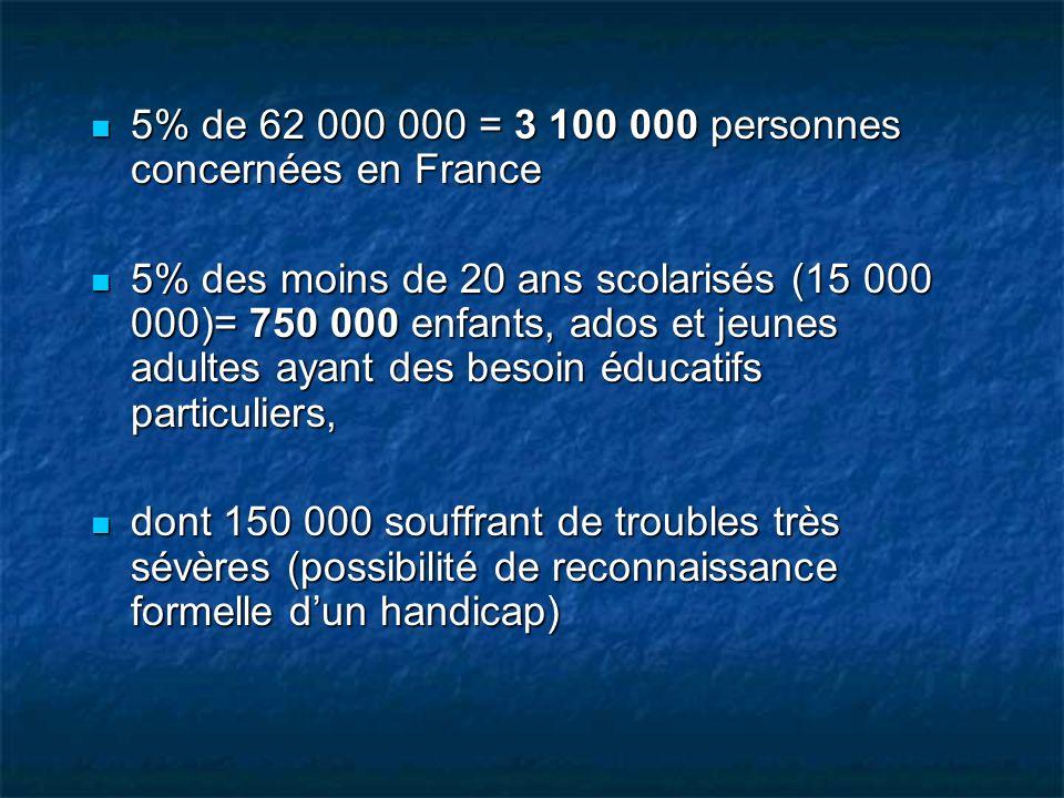 5% de 62 000 000 = 3 100 000 personnes concernées en France