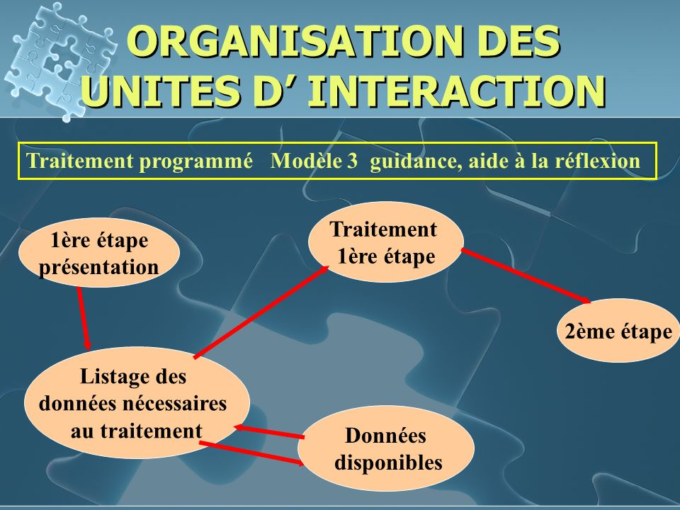 ORGANISATION DES UNITES D' INTERACTION