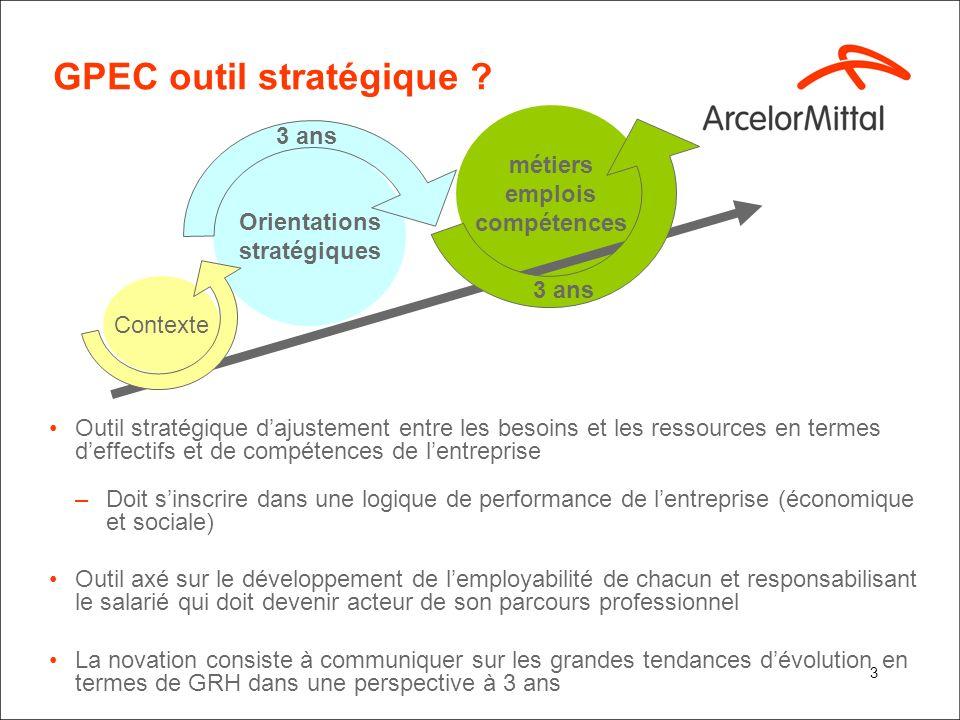 GPEC outil stratégique