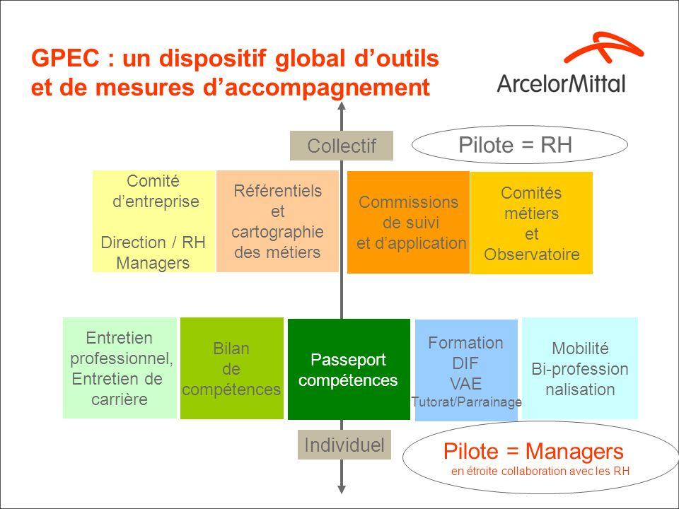 GPEC : un dispositif global d'outils et de mesures d'accompagnement