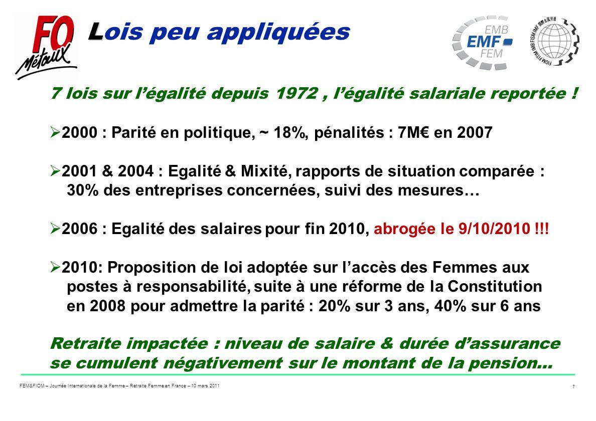 Lois peu appliquées 7 lois sur l'égalité depuis 1972 , l'égalité salariale reportée ! 2000 : Parité en politique, ~ 18%, pénalités : 7M€ en 2007.