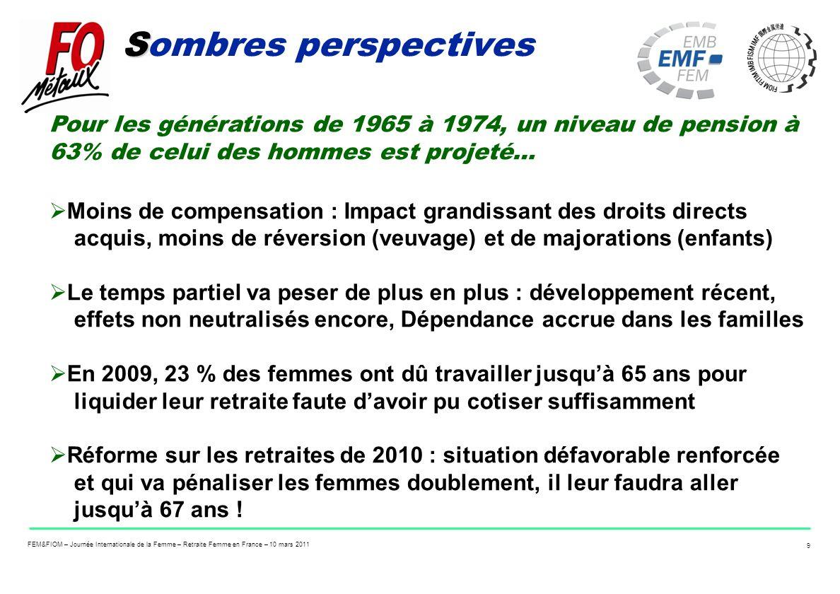 Sombres perspectives Pour les générations de 1965 à 1974, un niveau de pension à 63% de celui des hommes est projeté…