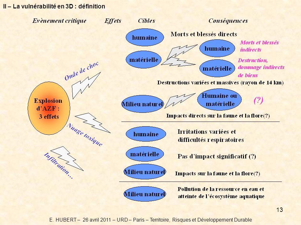 II – La vulnérabilité en 3D : définition