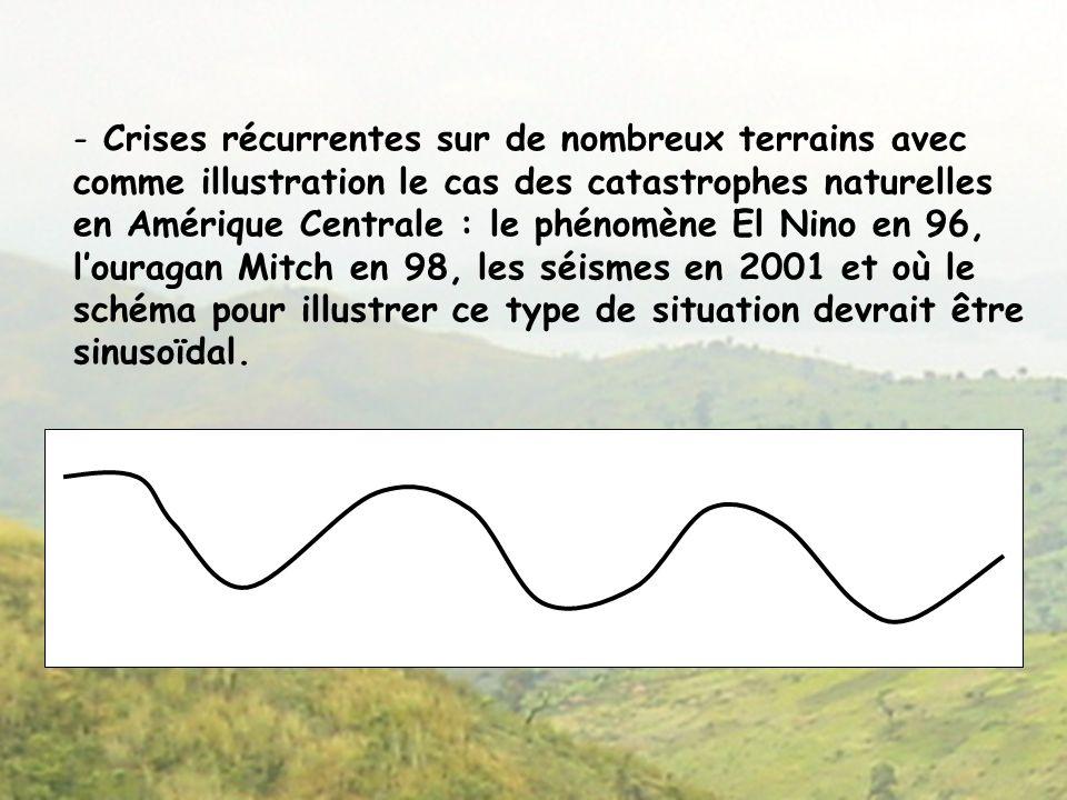 Crises récurrentes sur de nombreux terrains avec comme illustration le cas des catastrophes naturelles en Amérique Centrale : le phénomène El Nino en 96, l'ouragan Mitch en 98, les séismes en 2001 et où le schéma pour illustrer ce type de situation devrait être sinusoïdal.