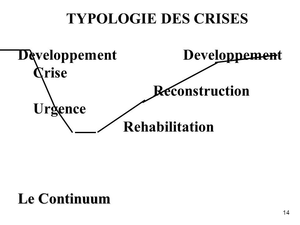 Developpement Developpement Crise Reconstruction Urgence