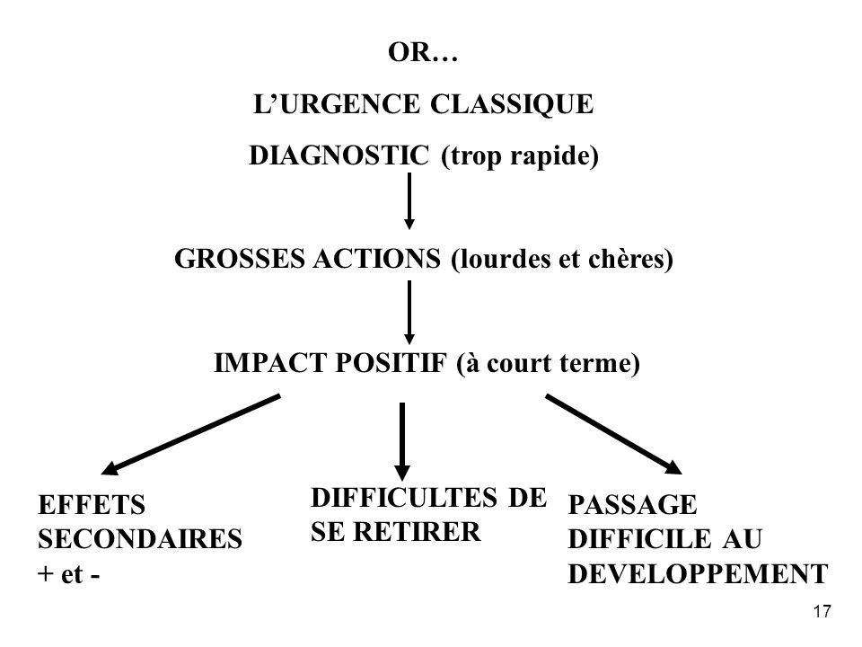 DIAGNOSTIC (trop rapide) GROSSES ACTIONS (lourdes et chères)