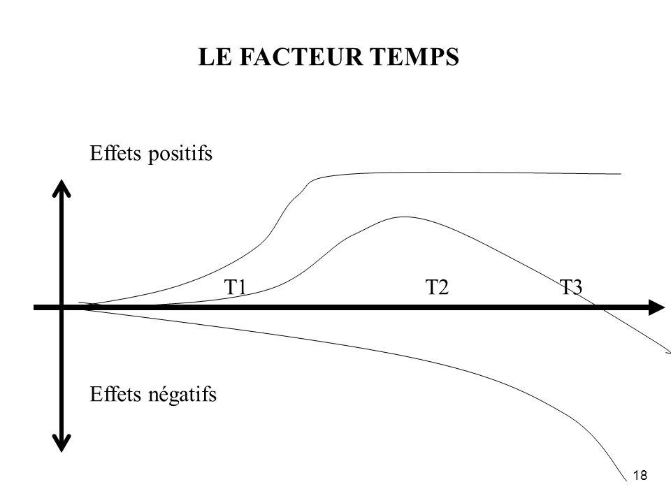 LE FACTEUR TEMPS Effets positifs T1 T2 T3 Effets négatifs