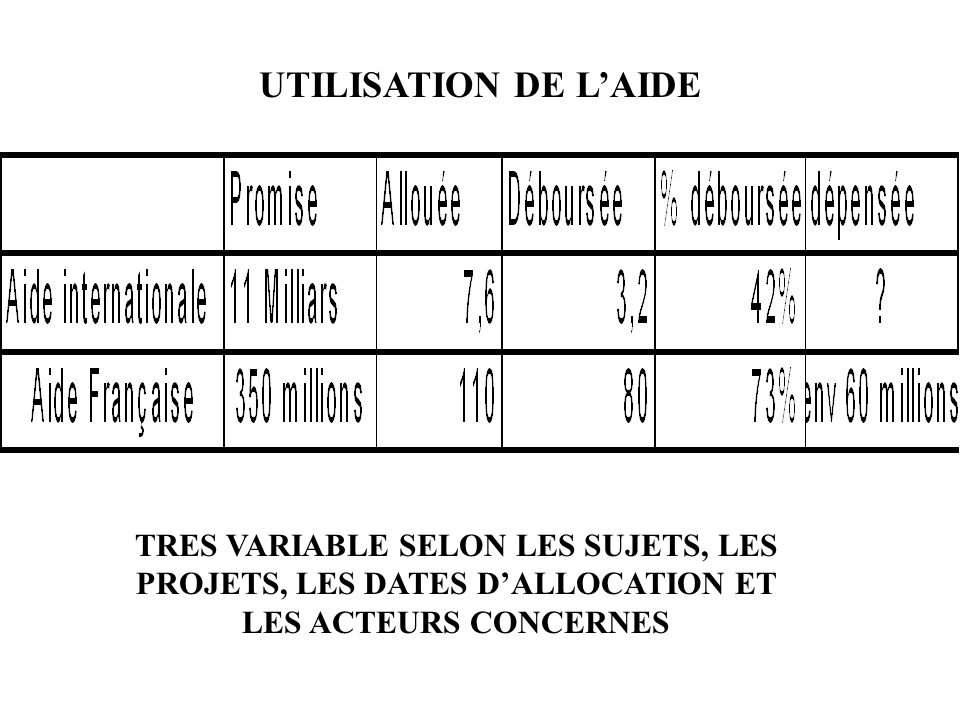 UTILISATION DE L'AIDE TRES VARIABLE SELON LES SUJETS, LES PROJETS, LES DATES D'ALLOCATION ET LES ACTEURS CONCERNES.