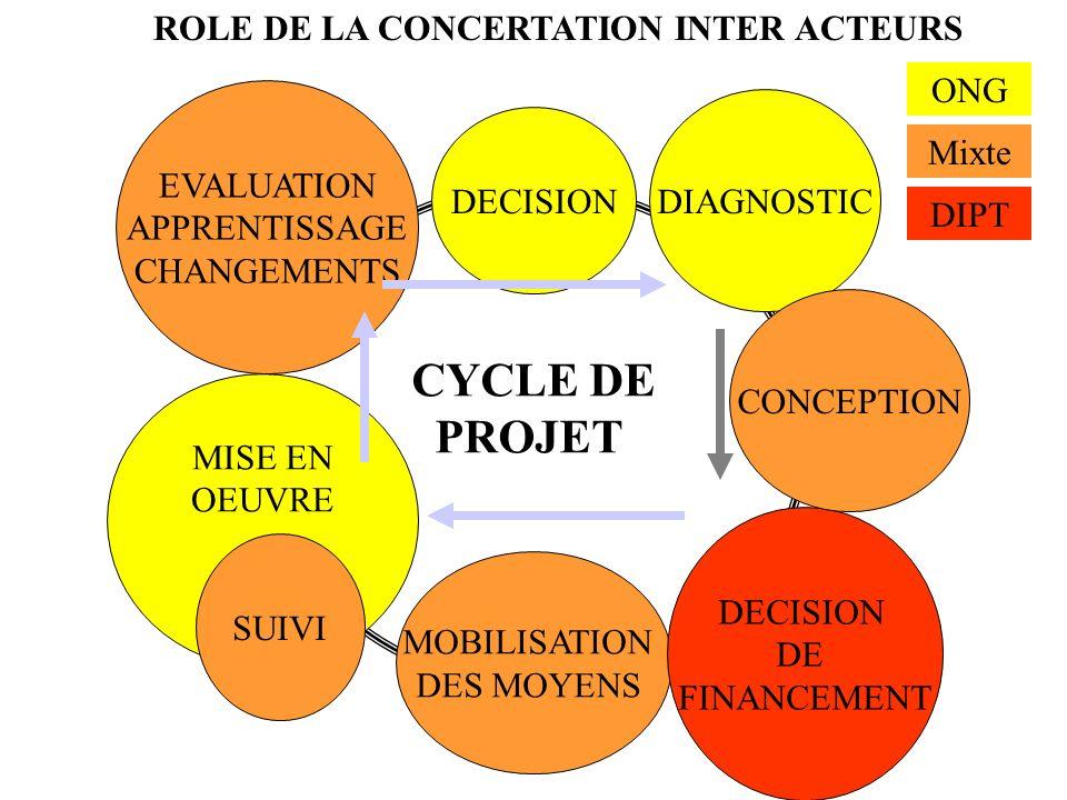 CYCLE DE PROJET ROLE DE LA CONCERTATION INTER ACTEURS ONG EVALUATION