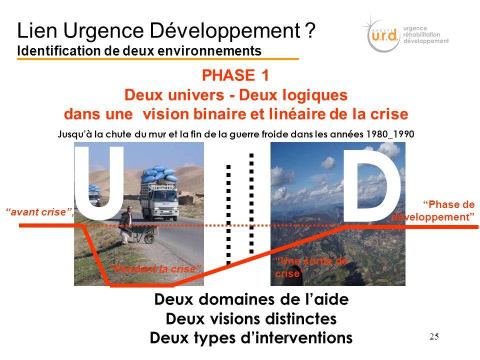 U D Lien Urgence Développement Identification de deux environnements