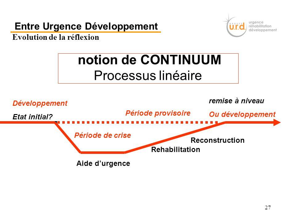 Entre Urgence Développement