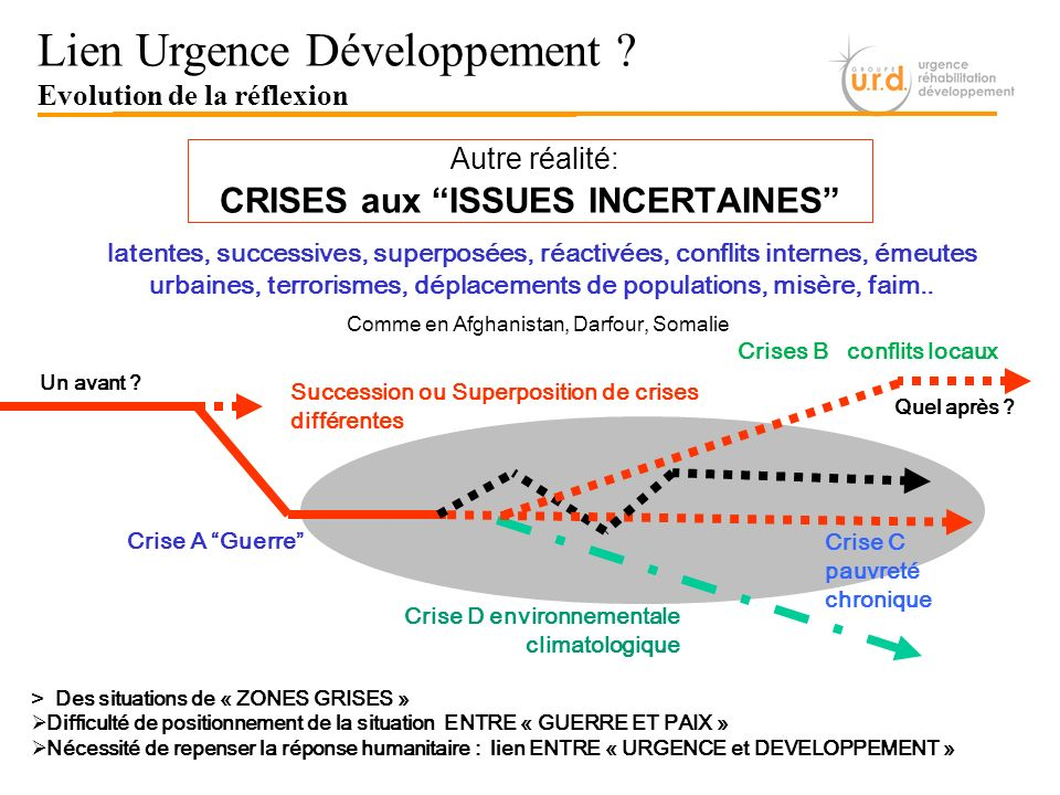 CRISES aux ISSUES INCERTAINES