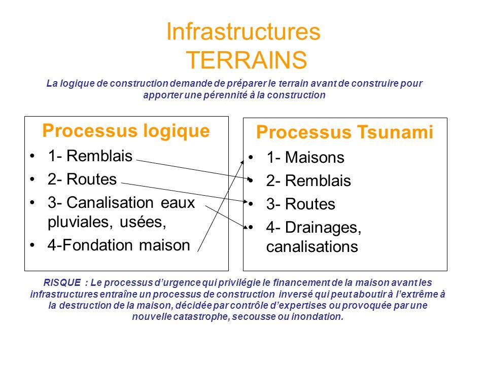 Infrastructures TERRAINS