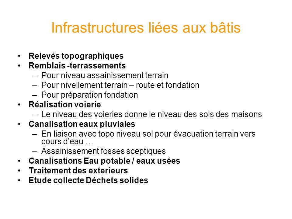 Infrastructures liées aux bâtis
