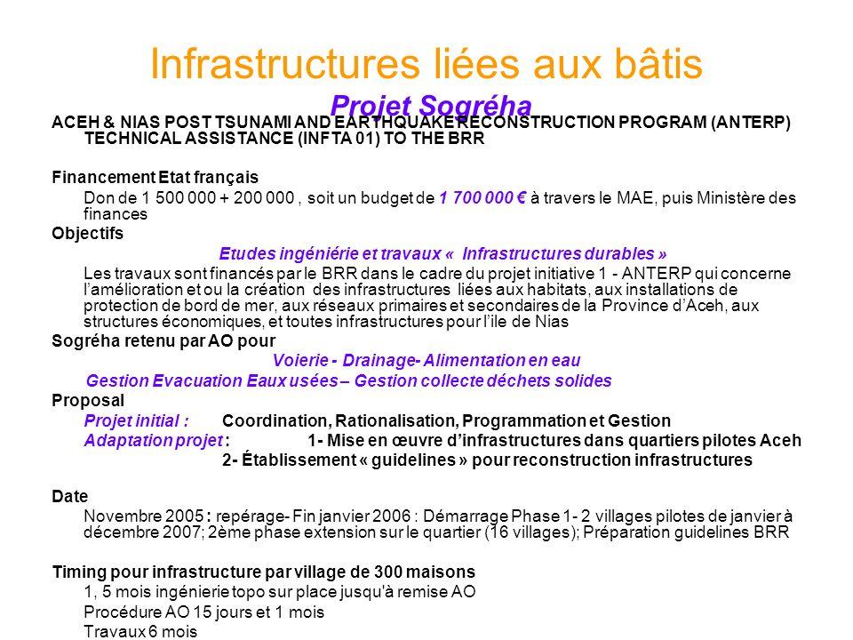 Infrastructures liées aux bâtis Projet Sogréha
