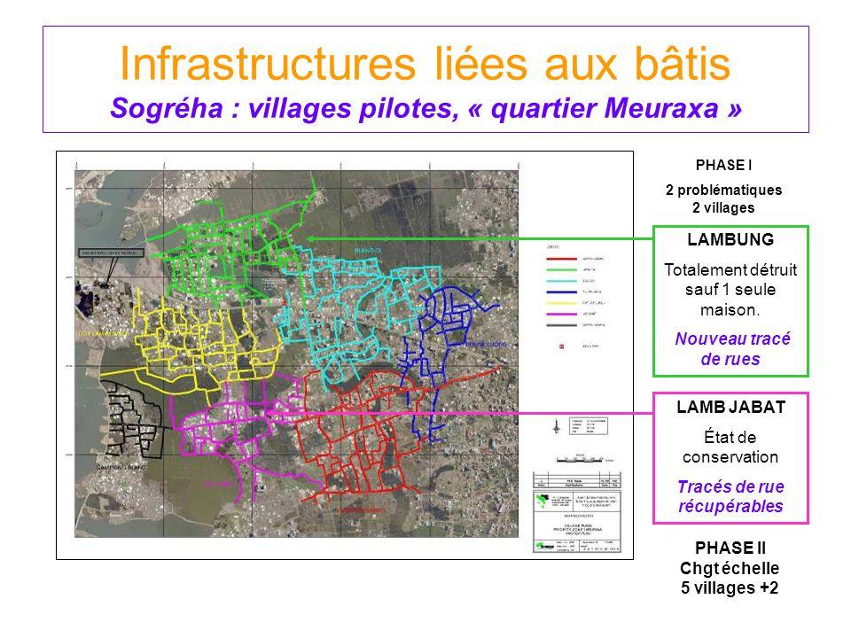 Infrastructures liées aux bâtis Sogréha : villages pilotes, « quartier Meuraxa »