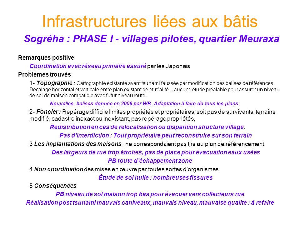 Infrastructures liées aux bâtis Sogréha : PHASE I - villages pilotes, quartier Meuraxa