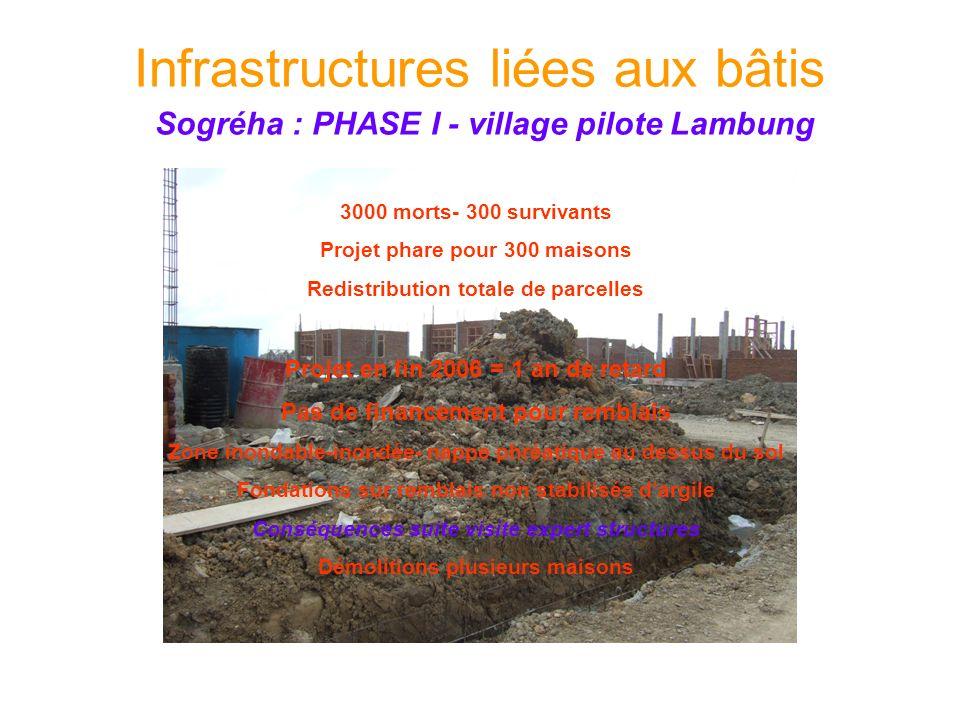 Infrastructures liées aux bâtis Sogréha : PHASE I - village pilote Lambung