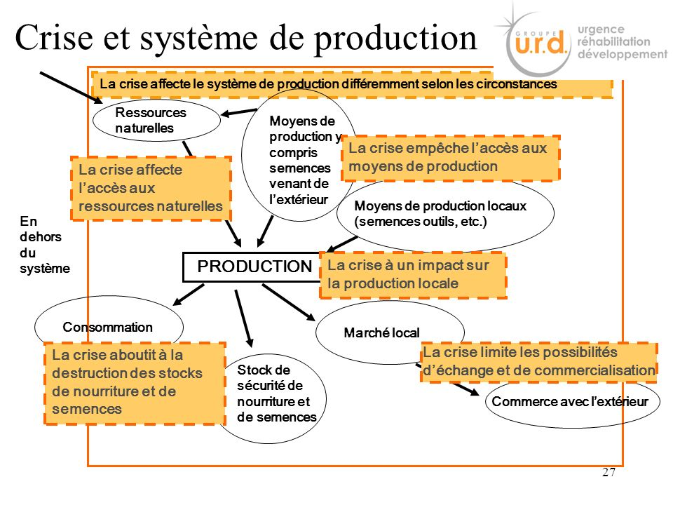 Crise et système de production